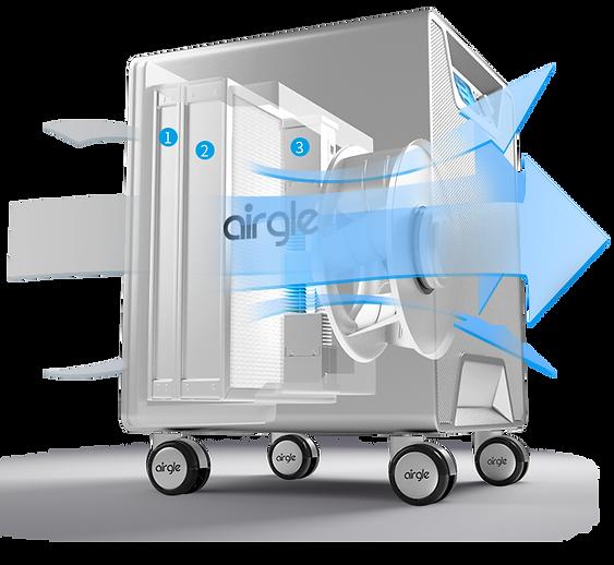 Airgle AG900淨化原理
