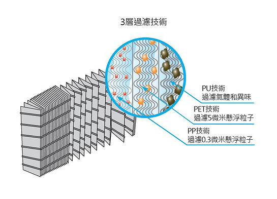 cHEPA technology-3-layers-tc.JPG