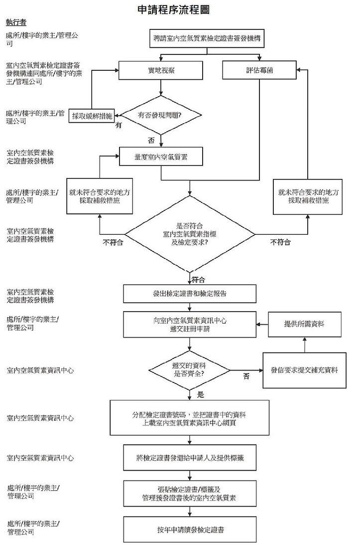 iaq-flow-cn.jpg