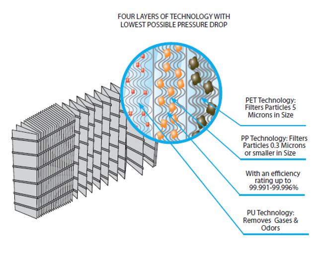cHEPA technology-4-layers-en.png