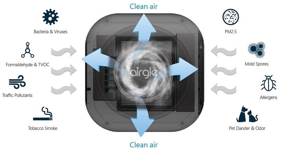 AG25 filter the pollutants-en.jpg