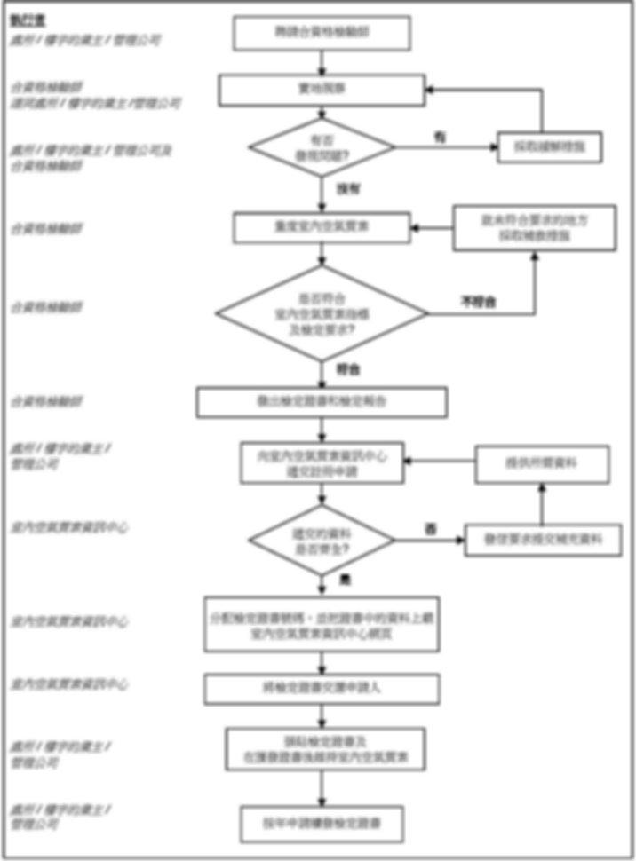 政府認可 室內空氣質素檢定計劃 - 申請程序流程圖