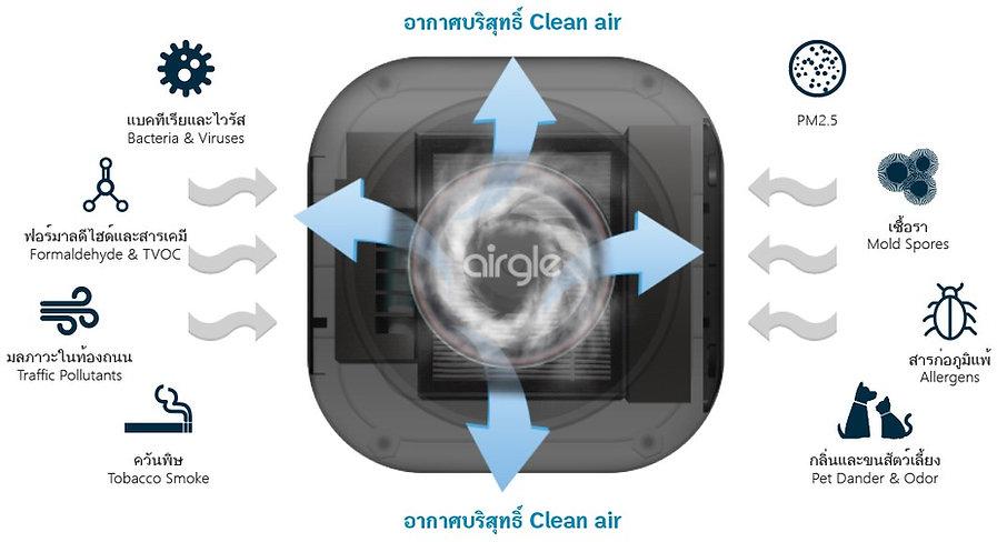 AG25 filter the pollutants-en&th.jpg