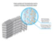 HEPAfast technology-2-layers-en.PNG