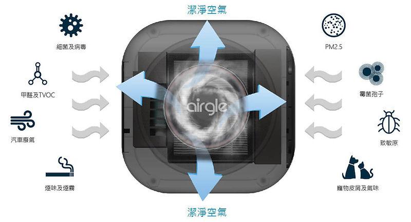 AG25 filter the pollutants-cn.jpg