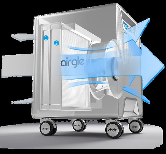 Airgle AG500淨化原理