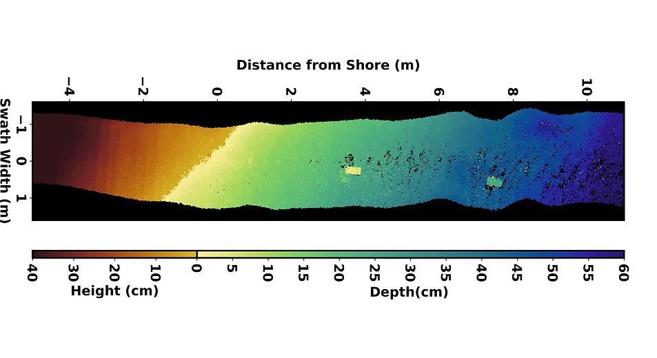 shoreline_plot_twoblocks.png