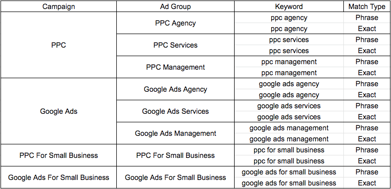 Basic Google Ads account structure for small businesses.