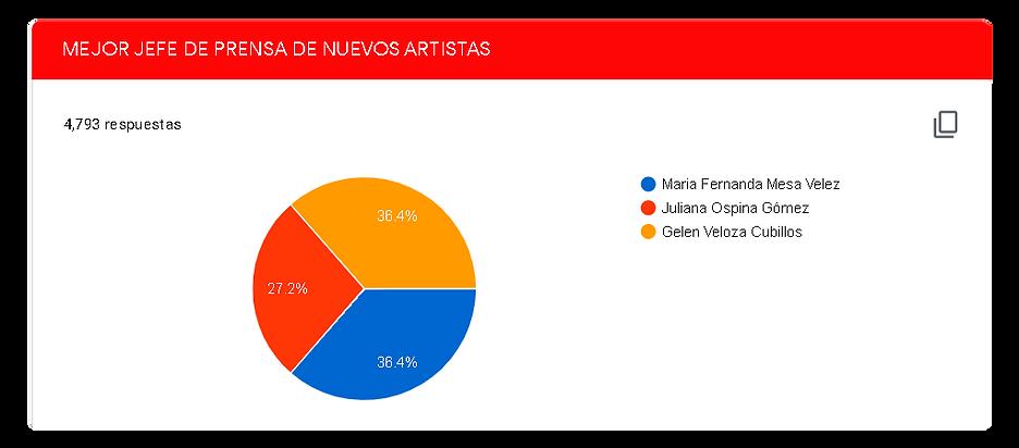 MEJOR-JEFE-DE-PRENSA-DE-NUEVOS-ARTISTAS.