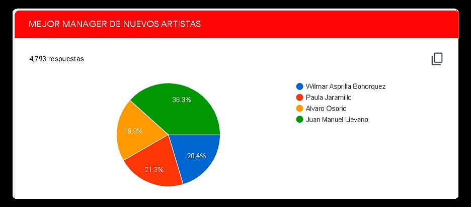 MEJOR-MANAGER-DE-NUEVOS-ARTISTAS.png