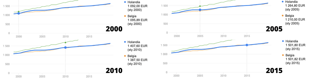 Źródło: Google, za: Europejski Urząd Statystyczny