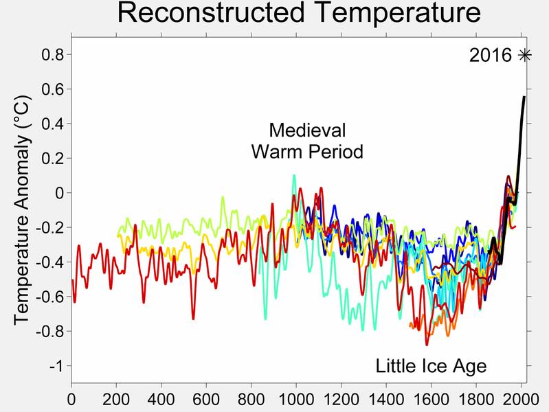 גרף התחחחממות כדור הארץ