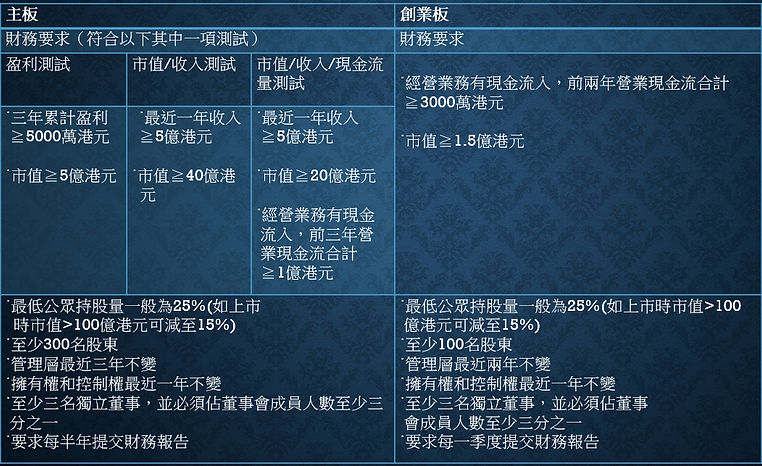 A.T.Global Finance Inc.愛德全球財務香港上市主板創業板條件
