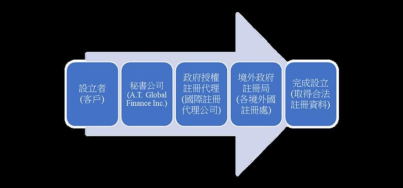 A.T.Global Finance 艾德全球財務境外公司設立流程