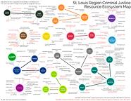 Criminal Justice Resource Ecosystem Map 2021.png