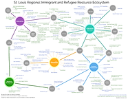 immigrant and refugee resource ecosystem map 2021.png
