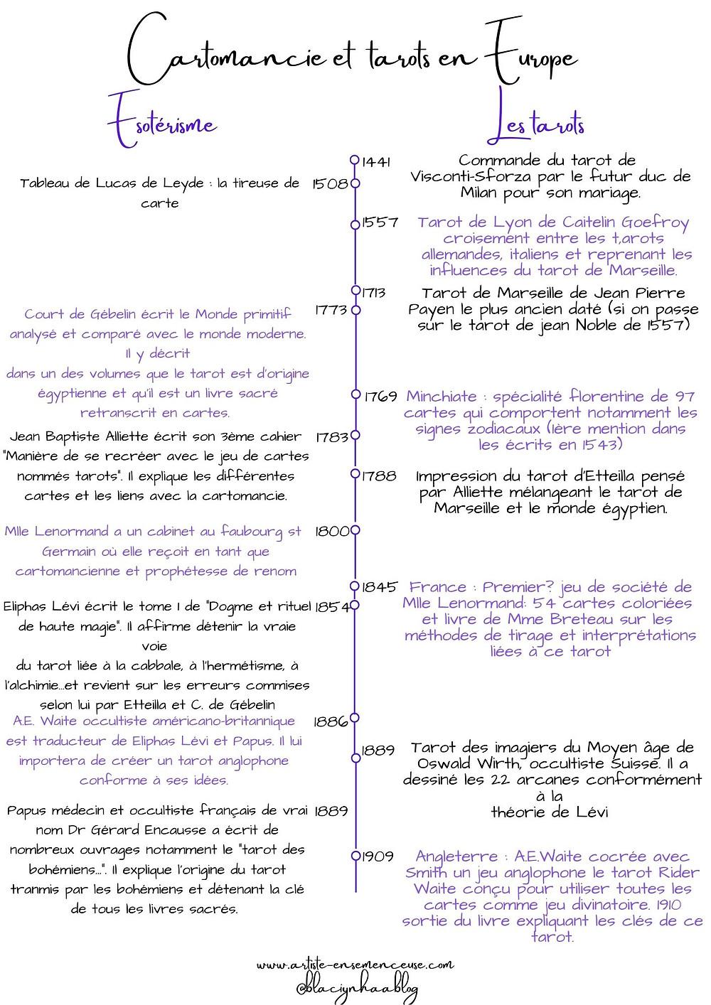 chronologie cartomancie et tarots en Europe blaçiy nhaa @blacinhaablog