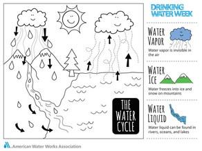 Drinking Water Week