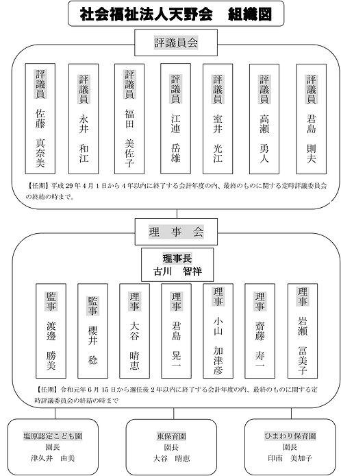 社会福祉法人天野会組織図2019.jpg
