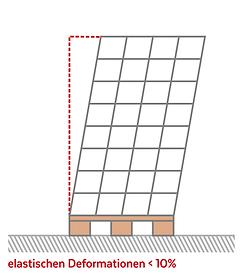 elastischen Deformationen.png