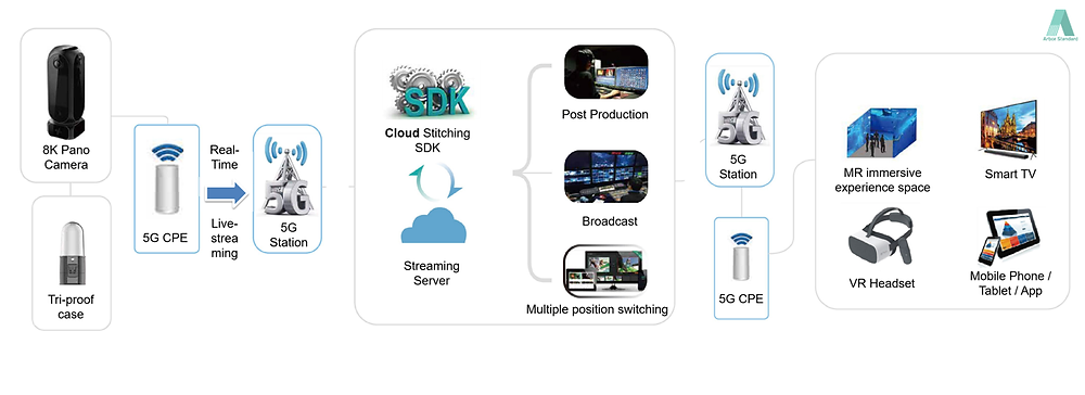 5G+8K VR Live Streaming Solutions workflow