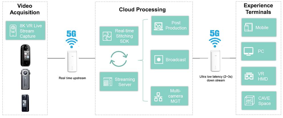 Arbor Standard 8K Cloud VR Live Streaming Solution Workflow