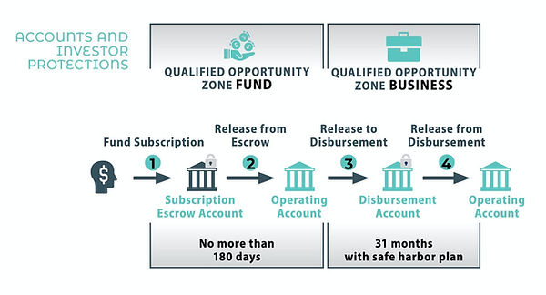 Qualified Opportunity Zone Fund.jpeg