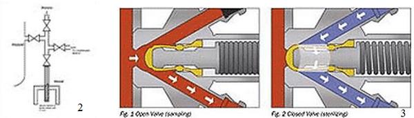 Sampling methods bioreactors