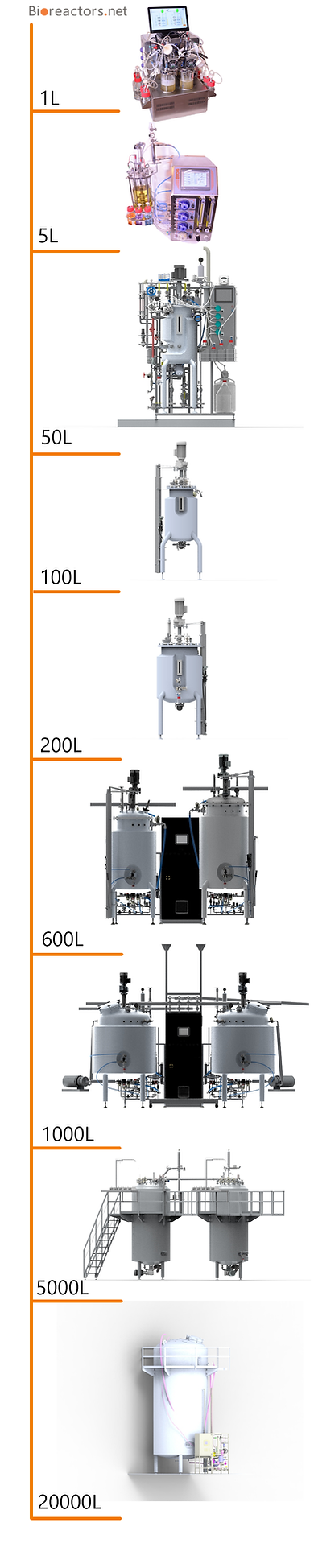 bioreactors.net vessel Line-up.png