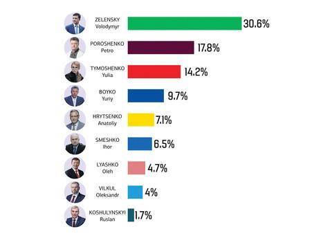 Національний екзит-пол 2019 | National exit poll 2019