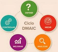 DMAIC - Definir, Medir, Analizar, Mejorar, Controlar