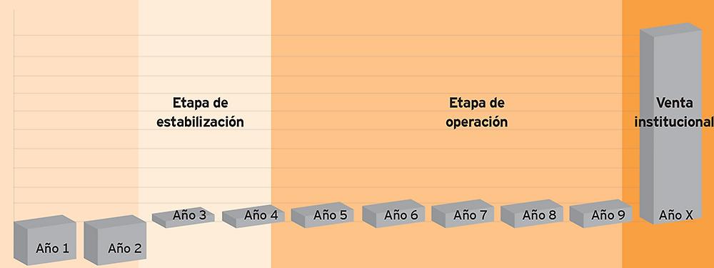 Ejemplo modelo de bienes patrimoniales administrados por sistema de pool de rentas