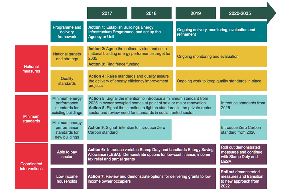 Action Plan proposed to deliver the Buildings Energy Infrastructure Programme. Source: Frontier Economics 2017, Affordable Warmth, Clean Growth.