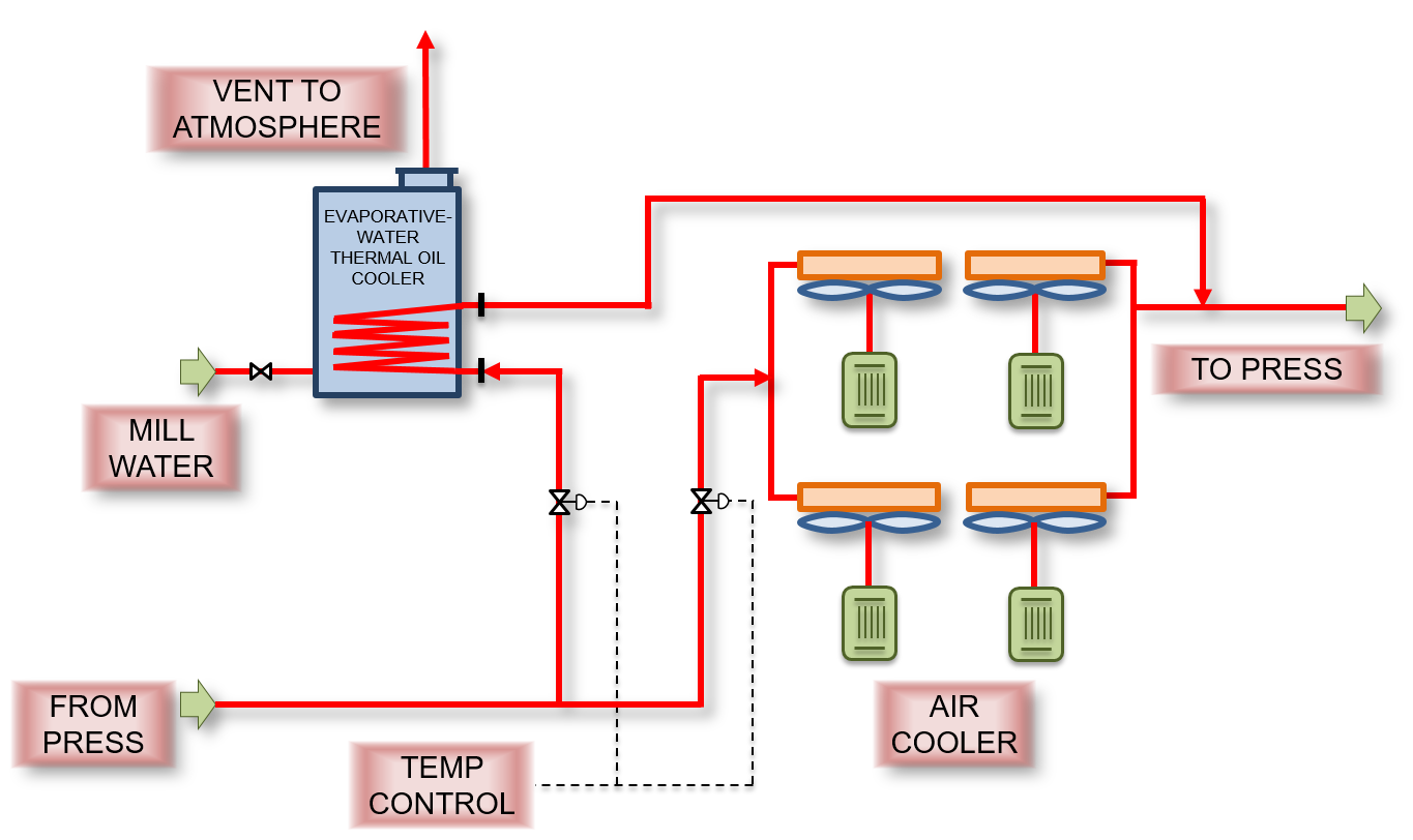 Press Cooling Schematic