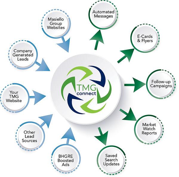 TMGConnect Graphic.jpg