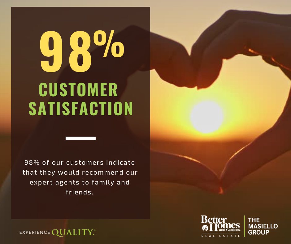 98% of customers would recommend our services