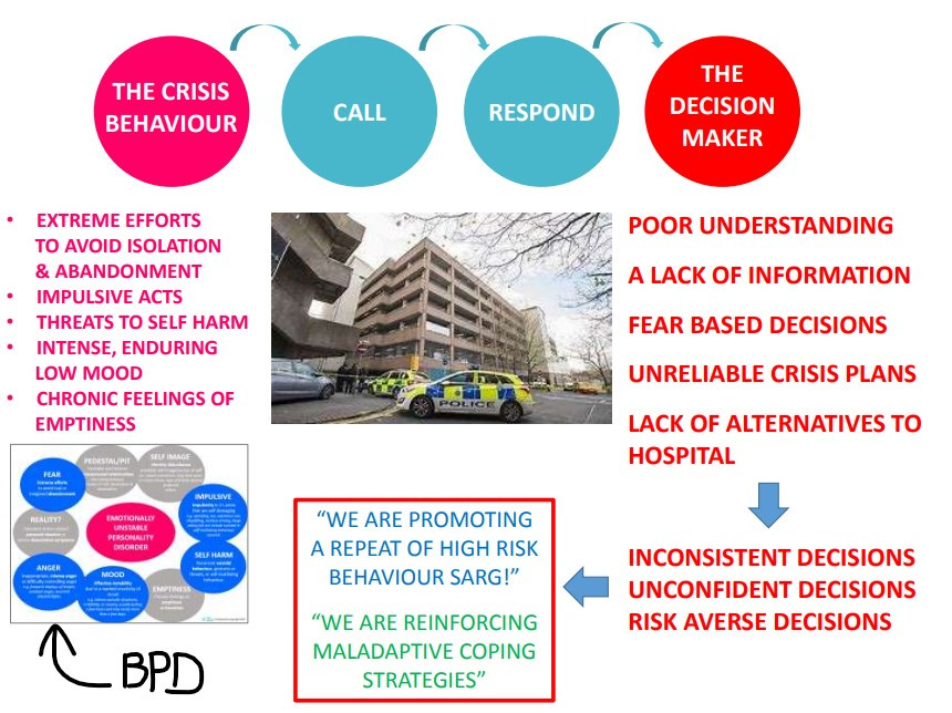"""Screenshot of a powerpoint presentation slide which shows a photo of a police car parked next to a multistory car park. The text surrounding it is presented in little bubbles and boxes and reads: """"the crisis behaviour"""" """"call"""" """"respond"""" """"the decision maker"""" """"poor understanding, a lack of information, fear based decisions, unreliable crisis plans, lack of alternatives to hospital"""" """"inconsistent decisions, unconfident decisions, risk averse decisions"""", """"we are promoting a repeat of high risk behaviour sarg!"""" """"we are reinforcing maladaptive coping mechanisms"""". There is then a small picture of another slide with information about BPD but it is too small to read."""