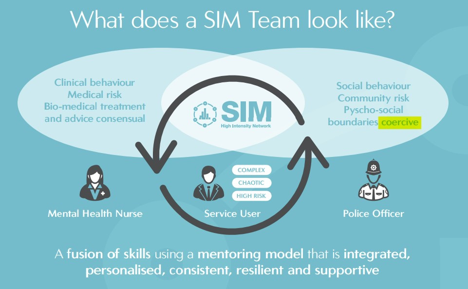 """The picture shows a screenshot of a poster which is titled """"what does a sim team look like"""". The background is a blue green colour, and has two white oval shapes in the centre, which overlap, forming three distinct """"boxes"""" of text. The first has a cartoon of a nurse and is titled """"mental health nurse"""". The words in the box are """"clinical behaviour"""" """"medical risk"""" """"bio-medical treatment"""" """"advice"""" """"consensual"""". The third box has a picture of a policeman which is labelled """"police officer"""". The words in the box read """"social behaviour"""" """"community risk"""" """"psycho-social"""" """"boundaries"""" """"coercive"""". The middle box has the word """"SIM"""" in large text, with a picture of a man labelled """"service user"""". the words next to him are """"complex"""" """"chaotic"""" and """"high risk"""". Below this image are the words """"A fusion of skills using a mentoring model tha is integrated, personalised, consistent, resilient, and supportive"""""""