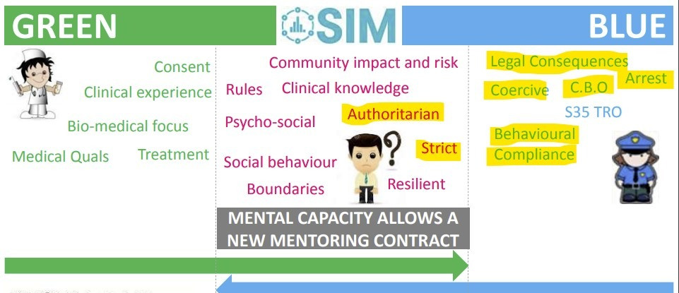 """Screenshot of a powerpoint presentation slide. It shows three boxes side by side, the first is labelled """"green"""" and has a cartoon nurse in it. The words """"consent"""" """"clinical experience"""" """"bio-medical focus"""" """"medical quals"""" """"treatment"""" surround the nurse. The third box is labelled """"blue"""" and has a cartoon police woman surrounded by the words """"legal consequences"""" """"coercive"""" """"CBO"""" """"arrest"""" """"S35 TRO"""" """"behavioural compliance"""". The middle box shows green and blue arrows crossing over from either side. This box is labelled """"SIM"""" and has a cartoon person inside with a question mark next to their head. A large box says """"mental capacity allows a new mentoring contract"""". The words in this box are """"community impact and risk"""" """"rules"""" """"psycho-social"""" """"authoritarian"""" """"strict"""" """"social behaviour"""" """"boundaries"""" """"resilient""""."""