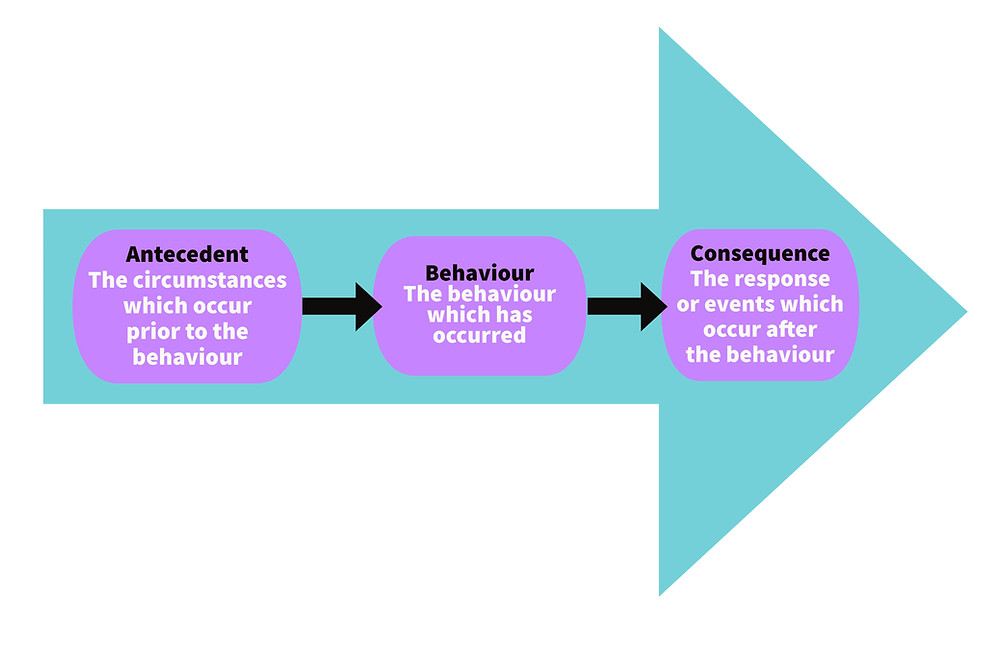 """The picture shows a large green arrow pointing to the right. Within the arrow are three purple text boxes in a row, which are connected by smaller arrows. From left to right they read """"antecedent - the circumstances which occur prior to the behaviour"""". """"behaviour - the behaviour which has occured"""". """"Consequences - the response or events which occur after the behaviour""""."""