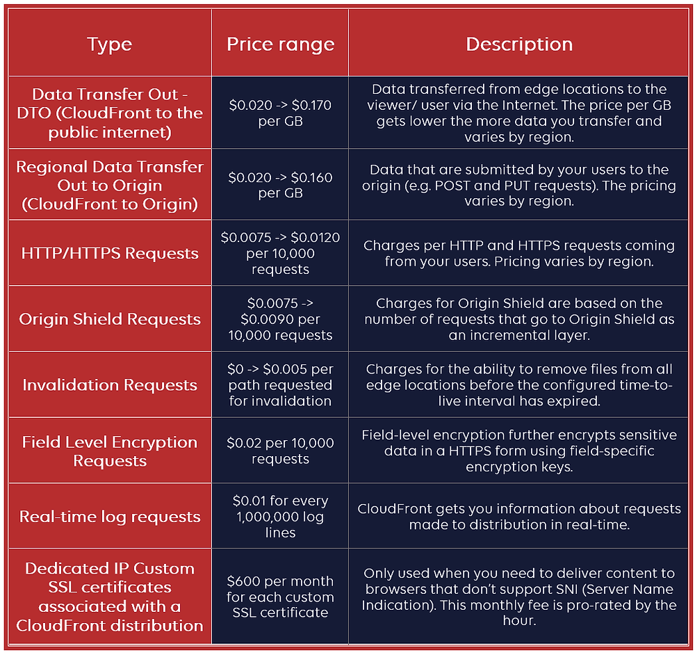 Amazon Pricing table