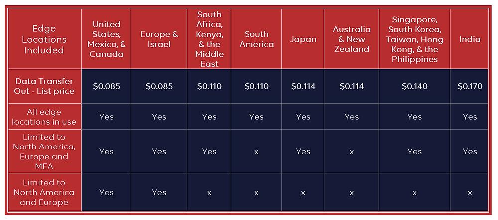 AWS Price Class table