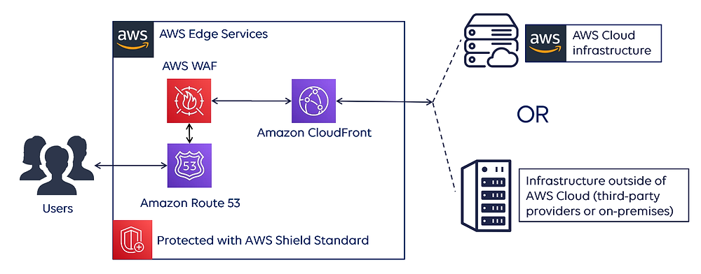 AWS Shield from StormIT