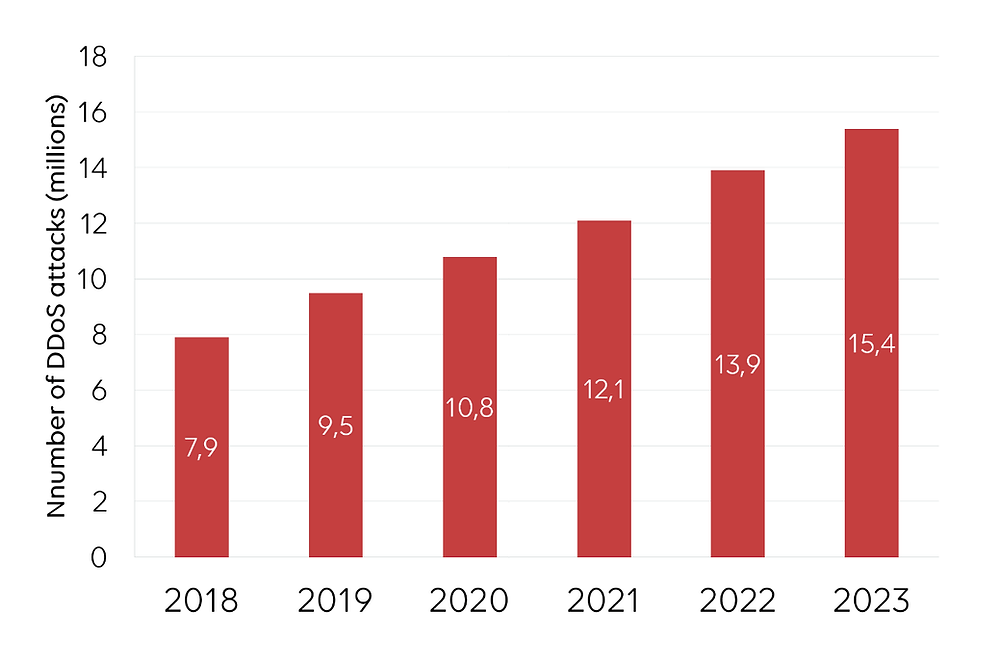 Number of ddos attacks from 2018 to 2023
