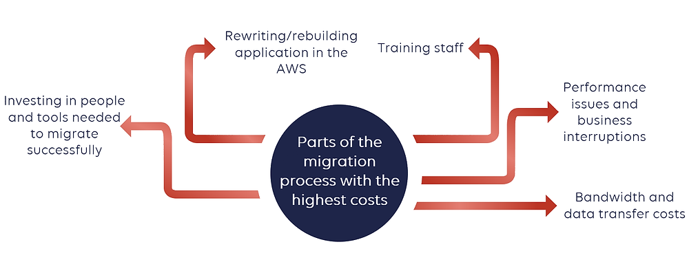 parts of the migration process with the highest costs