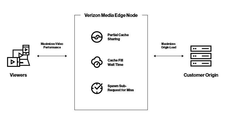 verizon video cdn network