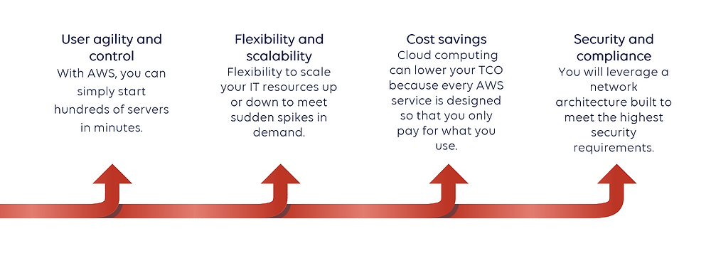 Why migrate to aws cloud