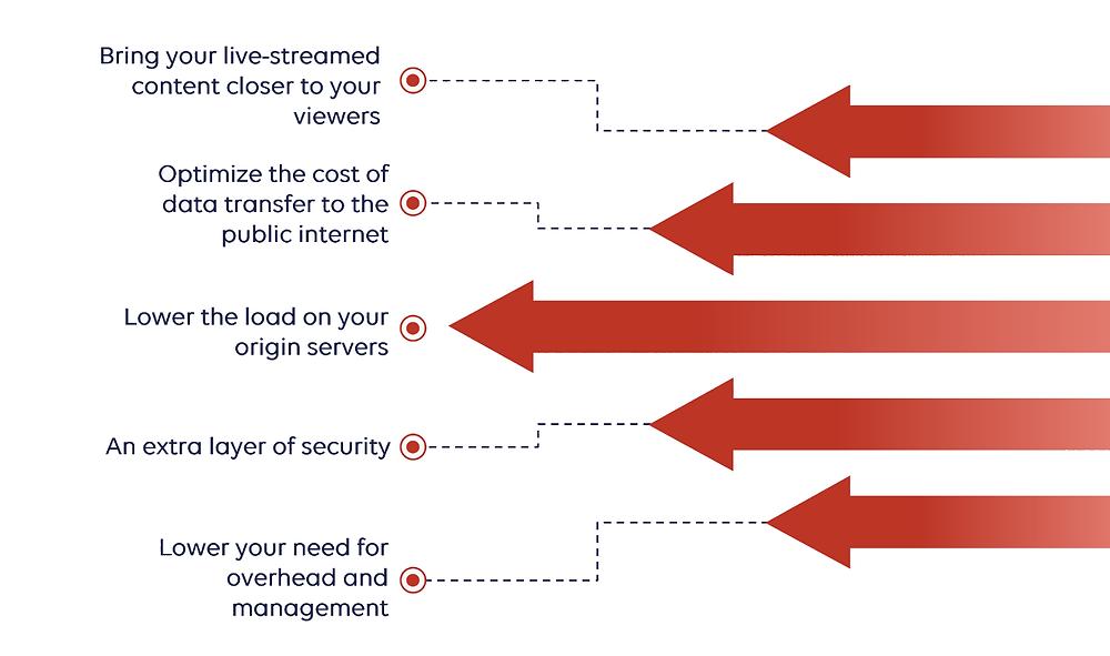 benefits of live streaming through a CDN