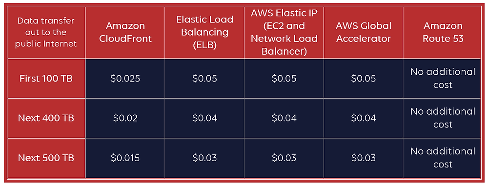 AWS Shield Advanced - DTO pricing table