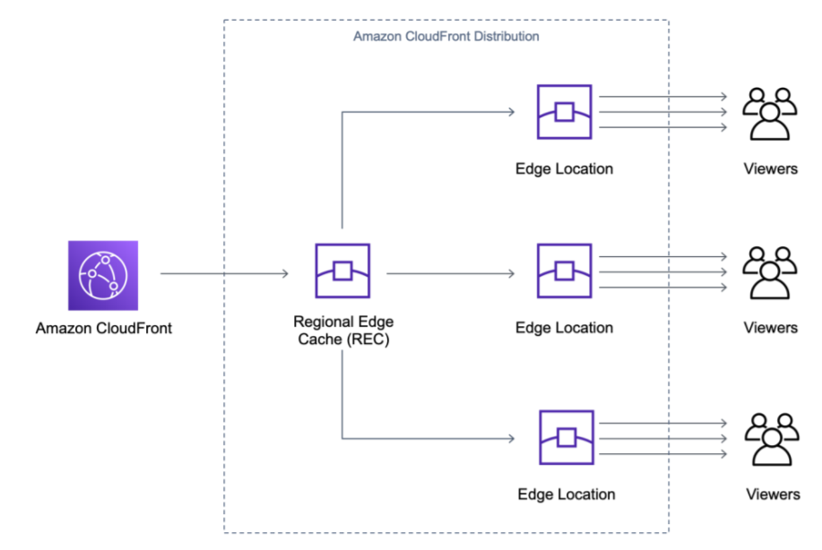 cloudfront mid-tier caching cdn